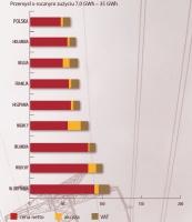 Ceny energii elektrycznej dla odbiorców końcowych w Polsce i w wybranych krajach UE w 2005 r. (Euro/MWh). Przemysł o rocznym zużyciu 7,0 GWh - 35 GWh. Żródło: ARE SA