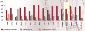 Różnice w strukturze cen energii w wybranych krajach Europy w roku 2004. Żródło: Eurelectric