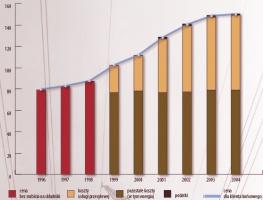 Składowe ceny energii dla odbiorców przemysłowych w Polsce w latach 1996-2004 (zł/MWh). Żródło: Eurelectric