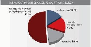 Ocena polityki gospodarczej rządu Marcinkiewicza