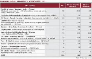 Planowane nakłady inwestycyjne w latach 2007 - 2013