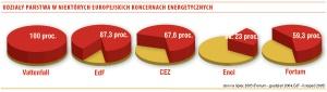 Udziały państwa w niektórych europejskich koncernach energetycznych