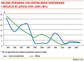 Roczna dynamika cen centralnego ogrzewania i inflacji  w latach 1995-2005 (w %)