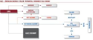 Gaz - źródłem energii i paliw płynnych, surowiec dla chemii