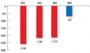 Wynik na działalności gospodarczej (w mln zł) (rok 200, dane wstępne przed audytem i po konsolidacji)