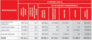 Inwestycje (dane przed konsolidacją)