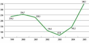 Wartość statków, samolotów i taboru kolejowego oddanego w leasing (w mln zł)