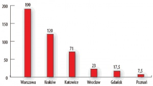 Inwestycje w rozbudowę portów lotniczych w Polsce, według miast, w 2006 r., w mln zł