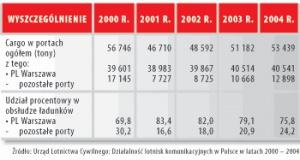Transport cargo w polskich portach lotniczych w latach 2003-2004