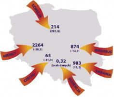 Import energii do Polski w roku 2005 (w GWh) oraz dynamika w stosunku do roku 2004 (w proc.)