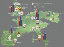 Przychody wybranych klubów piłkarskich w roku 2005 (w mln euro)