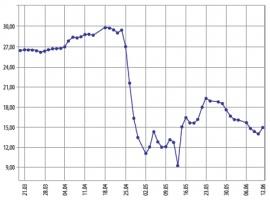 WAHANIA CEN TONY CO2 NA GIEŁDZIE EEX W OKRESIE 21.03-12.06 br. (w euro/tonę)