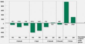 REFORMATORZY POLSKIEGO GÓRNICTWA I WYNIKI FINANSOWE NETTO SEKTORA (MLN ZŁ/ROK) W LATACH 1995-2004