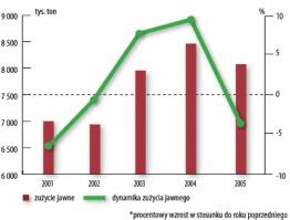 ZUŻYCIE JAWNE (TYS TON.) I DYNAMIKA ZUŻYCIA JAWNEGO* (%) WYROBÓW STALOWYCH W LATACH 2001-2005
