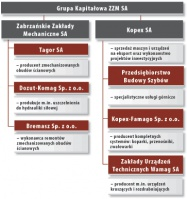 Grupa Kapitałowa ZZM SA