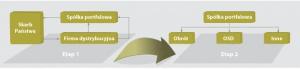 Wydzielenie OSD połączone z konsolidacją w grupach Enion, EnegiaPro i PKE Wydzielenie OSD jest prowadzone łącznie z konsolidacją pionową i dotyczy grup spółek dystrybucyjnych Enion i EnergiaPro oraz Południowego Koncernu Energetycznego. Wydzielenie OSD również będzie prowadzone w dwóch etapach:   Etap 1 • Przedsiębiorstwa dystrybucyjne (Enion i EnergiaPro) oraz przedsiębiorstwa wytwórcze (PKE) tworzą spółkę portfelową • Spółka portfelowa zostaje darowana Skarbowi Państwa  • Skarb Państwa dokonuje aportu akcji przedsiębiorstw, które mają być skonsolidowane do spółki portfelowej   Etap 2 • Spółka portfelowa wydziela obrót z przedsiębiorstwa dystrybucyjnego, które staje się OSD • Spółka portfelowa wydziela obrót z przedsiębiorstwa wytwórczego  • Tworzone jest wspólne przedsiębiorstwo obrotu dla podmiotu skonsolidowanego
