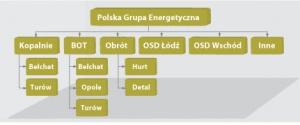 Wydzielenie OSD i konsolidacja