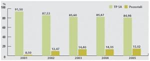 Udziały procentowe TP SA i operatorów alternatywnych na rynku telefonii stacjonarnej pod względem przychodów w latach 2001-2005