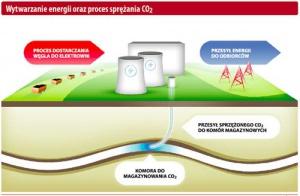 Wytwarzanie energii i proces sprężania CO2