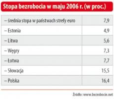 STOPA BEZROBOCIA W MAJU 2006R (W PROCENTACH)