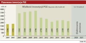 Planowane inwestycje PGE