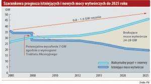 Szacunkowa prognoza istniejących i nowych mocy wytwórczych do 2025 roku