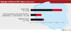 Skąd gaz w Polsce w 2011 roku (w mld m sześc.)