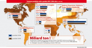Światowa produkcja stali w grudniu 2005 i 2006 (w mln ton)
