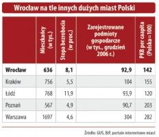 Wrocław na tle innych duzych miast w Polsce pod względem liczby zarejestrowanych podmiotów gospodarczych.