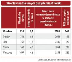Porównanie przeciętnego miesięcznego wynagrodzenia w sektorze przedsiębiorstw we Wrocławiu i w innych dużych miastach.