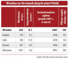 Dochody budżetów Wrocławia i innych dużych miast w Polsce