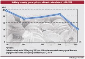 Nakłady inwestycyjne w polskim odlewnictwie w latach 2003-2007