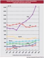Zmiany wielkości produkcji odlewów w ostatnim dziesięcioleciu u wybranych światowych producentów