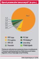 Procentowy podział rynku przewozów towarowcyh
