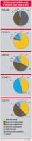 Struktura zużycia nośników energii w wybranych krajach Europy (w proc.)