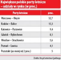 Najawiększe polskie porty lotnicze