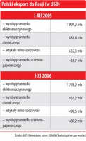 Polski eksport do Rosji