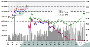 Dzienny index ceny (spot/Dec07/Dec08/Vol.), źródło: EEX, ECX, 3C. Data 11.06.2007