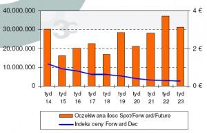 Tydzienny indeks ceny (Forward Dec 07) i handlowana ilość, źródło : ECX, 3C Data: 11.06.2007
