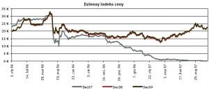Dzienny indeks ceny. Źródło: EEX, ECX, Point Carbon data: 04.07.2007
