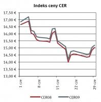 Indeks ceny CER. Żródło: Reuters, data: 04.07.2007