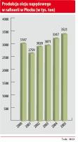 Produkcja oleju napędowego w rafinerii w Płocku (w tys. ton)