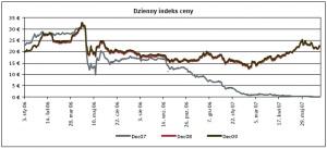 Dzienny indeks ceny, żródło: EEX, ECX, Point Carbon,  data: 13.07.2007