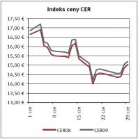 Indeks ceny CER, żródło: Reuters     data: 13.07.2007