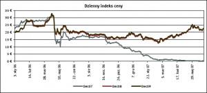 Dzienny indeks ceny żródło: EEX, ECX, Point Carbon,  data: 18.07.2007