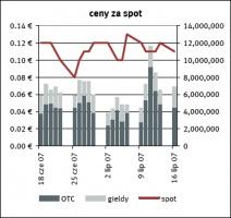 Ceny za spot żródło: EEX, Point Carbon    data: 18.07.2007