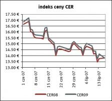 Indeks ceny CER żródło: Reuters     data: 18.07.2007
