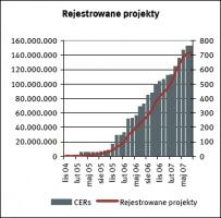 Rejestrowane projekty żródło: Reuters     data: 18.07.2007