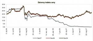 Dzienny indeks ceny żródło: EEX, ECX, Point Carbon,  data: 25.07.2007