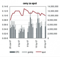 Ceny za spot